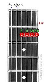 A6 guitar chord