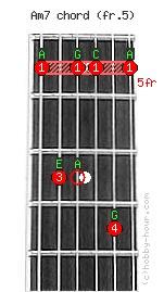 Am7 - A minor 7th Chord on fret 5