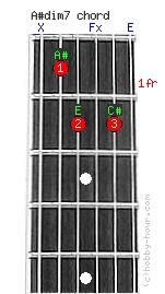 Guitar strings chord