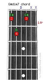 G7 Guitar Chord  Guitar Chords Chart  8notescom